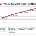 construction manager salary